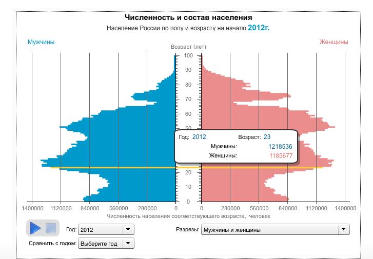 Распределение населения России повозрасту иполу