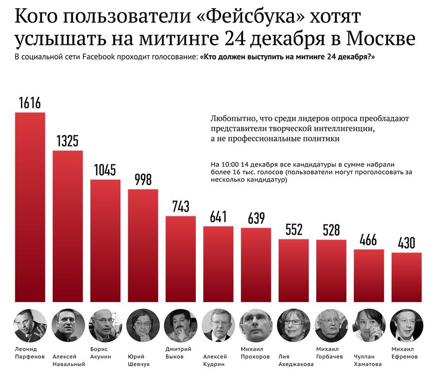 Инфографика © РИА Новости