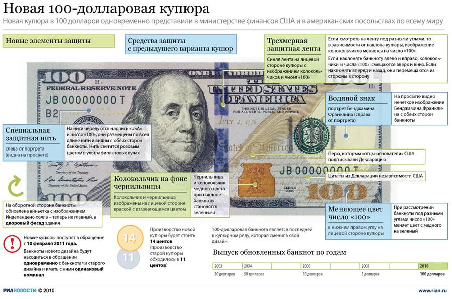 Вечнозеленые: вышла новая купюра номиналом 100 долларов США ...