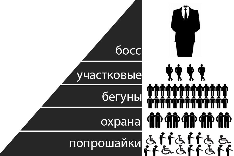 Управленческая пирамида попрошайнического бизнеса. © Дмитрий Найдин/Ridus.ru
